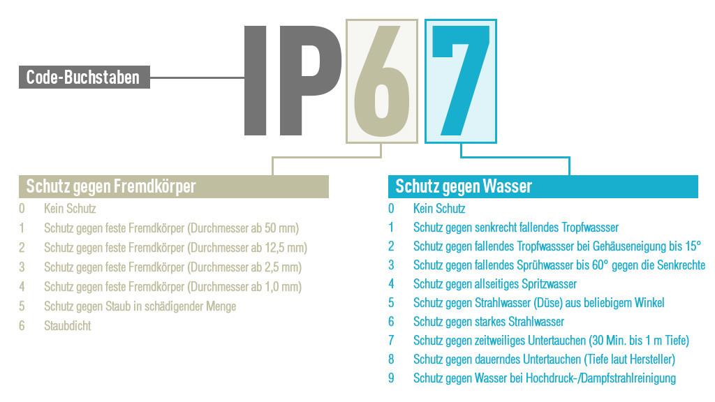 Fantastic Wasser Operator Zertifizierung Praxis Test Pictures ...