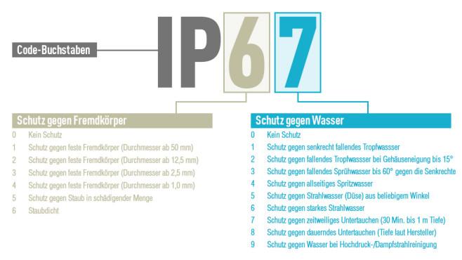 IP Schutzklasse©COMPUTER BILD