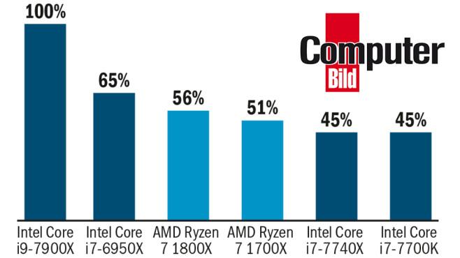 Intel Core i9-7900X im Test©COMPUTER BILD