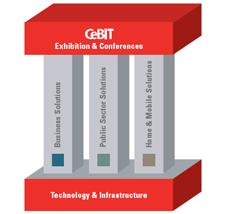 CeBIT-Konzept