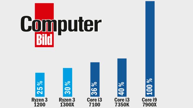 CPU-Test: AMD Ryzen 3 1300X und AMD Ryzen 3 1200©COMPUTER BILD