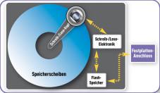Hybrid-Festplatten Bei Hybrid-Festplatten landen alle Daten zunächst in einem Speicherchip. Dadurch müssen sich die Scheiben der Festplatte nur selten drehen. Das sorgt für weniger Stromverbrauch und Hitze.©Hybrid-Festplatten-Bei-Hybrid-Festplatten-landen-alle-Daten-zunaechst-in-einem-227x132.jpg