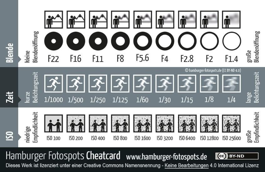 Screenshot 1 - Cheatcard (Spickzettel für Fotografen als PDF)