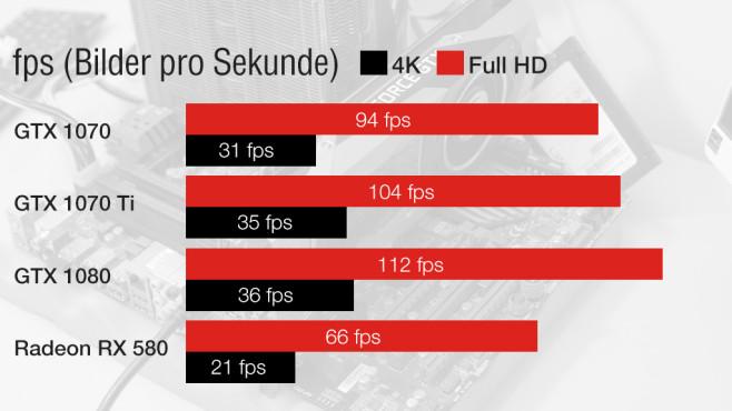 Nvidia Geforce GTX 1070 Ti im Tempovergleich©COMPUTER BILD