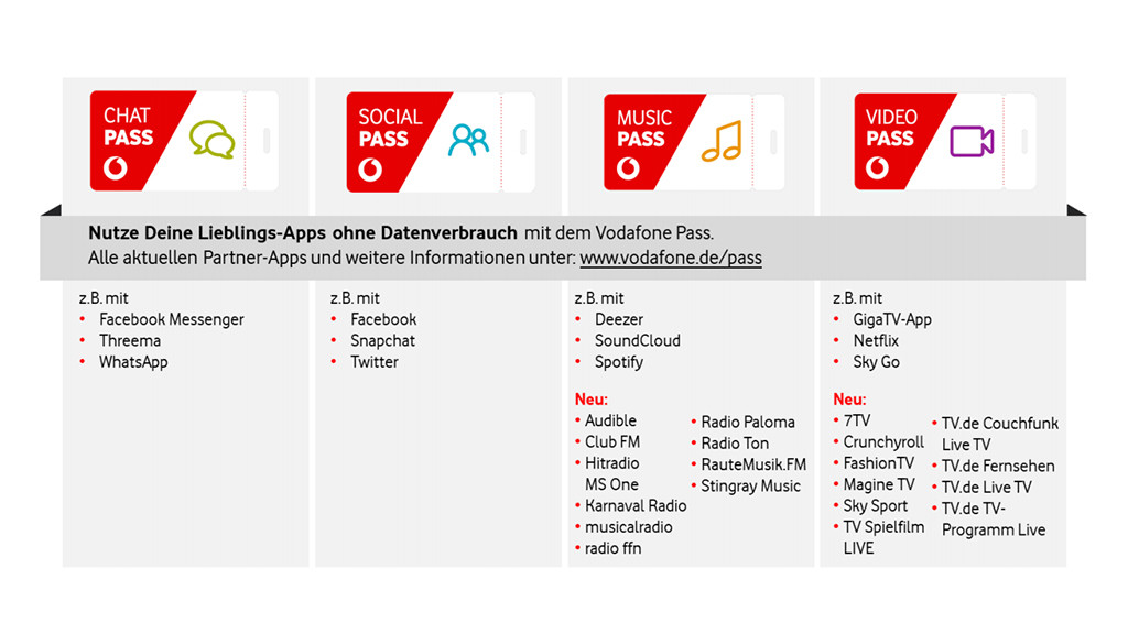 Vodafone Social Pass