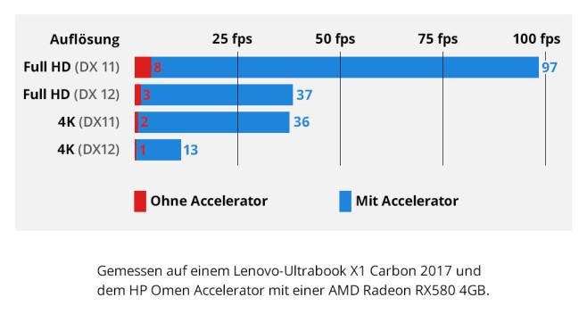 HP Omen Accelerator: Benchmarks©COMPUTER BILD