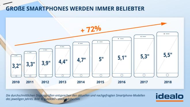 Idealo: Große Smartphones werden immer beliebter©Idealo.de
